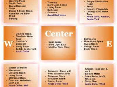 vastu course in delhi at interiodesigncoursesdelhiinstitutes